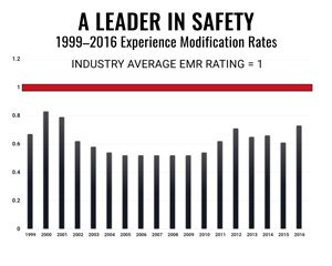 North American Roofing - EMR Safety Ratings 1999 - 2016